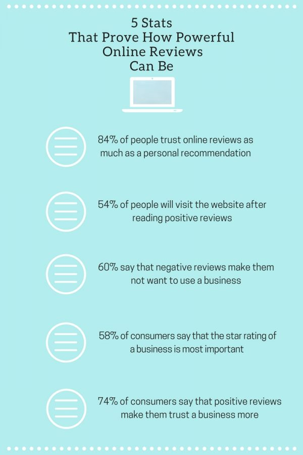 5 Tips On How and Why To Get Customer Reviews